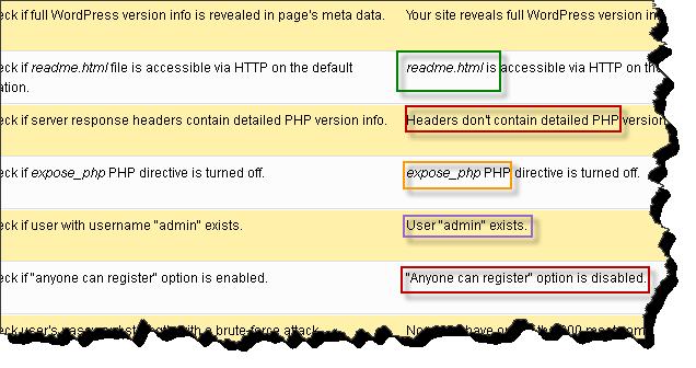 Cara mengetahui Celah Keamanan WordPress Anda
